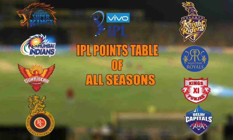IPL 2019: Points Table, Team Standing, Orange Cap And Purple Cap Holders